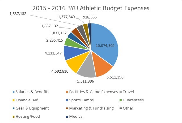 BYU Expenses