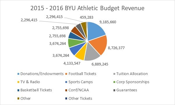 BYU Revenue Sources